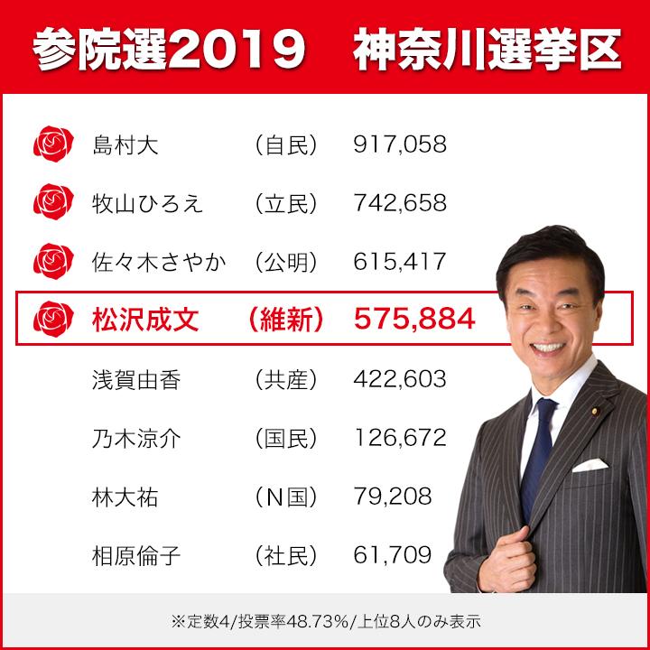 参院選2019神奈川選挙区投票結果